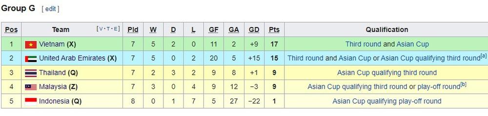 Tuyển UAE liên tục theo dõi băng ghi hình hòng đánh bại tuyển Việt Nam ở trận quyết đấu - Ảnh 2.