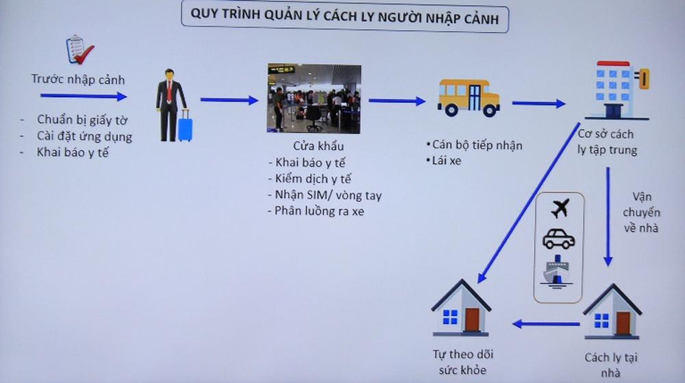 Vì sao đội tuyển bóng đá Việt Nam chỉ phải cách ly 7 ngày để phòng Covid-19? - Ảnh 3.