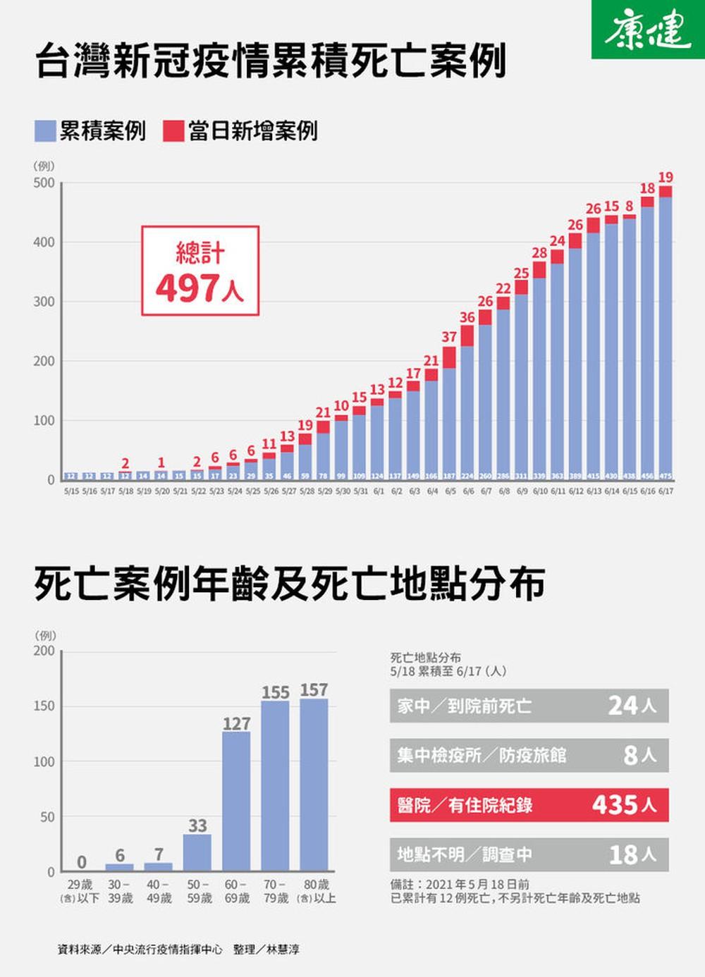 Trong 3 ngày, 27 người tử vong sau khi tiêm vắc xin AstraZeneca ở Đài Loan, bác sĩ nói: Đừng sợ hãi trước những con số! - Ảnh 5.