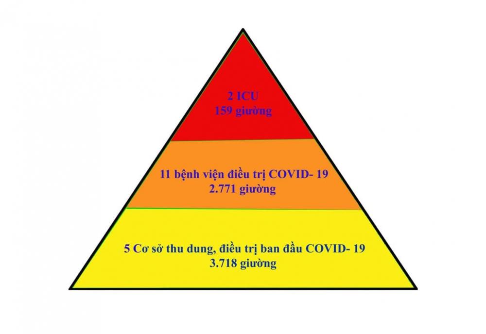 Bắc Giang áp dụng thành công mô hình tháp 3 tầngtrong điều trị bệnh nhân COVID-19 - Ảnh 1.