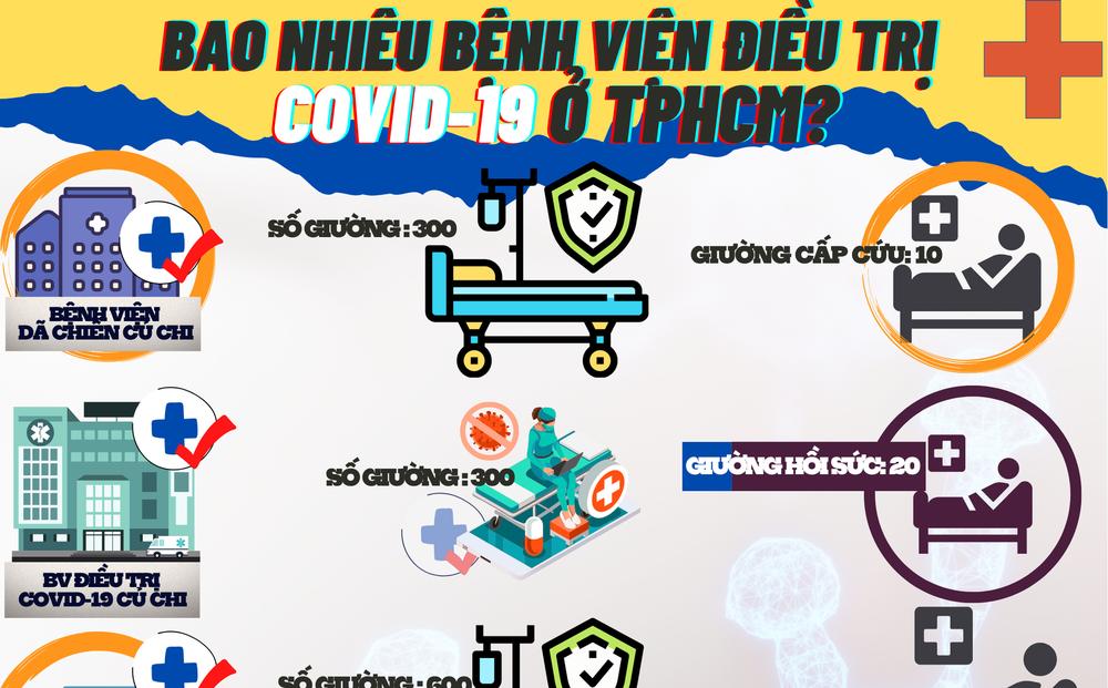 Bao nhiêu bệnh viện điều trị COVID-19 ở TPHCM?