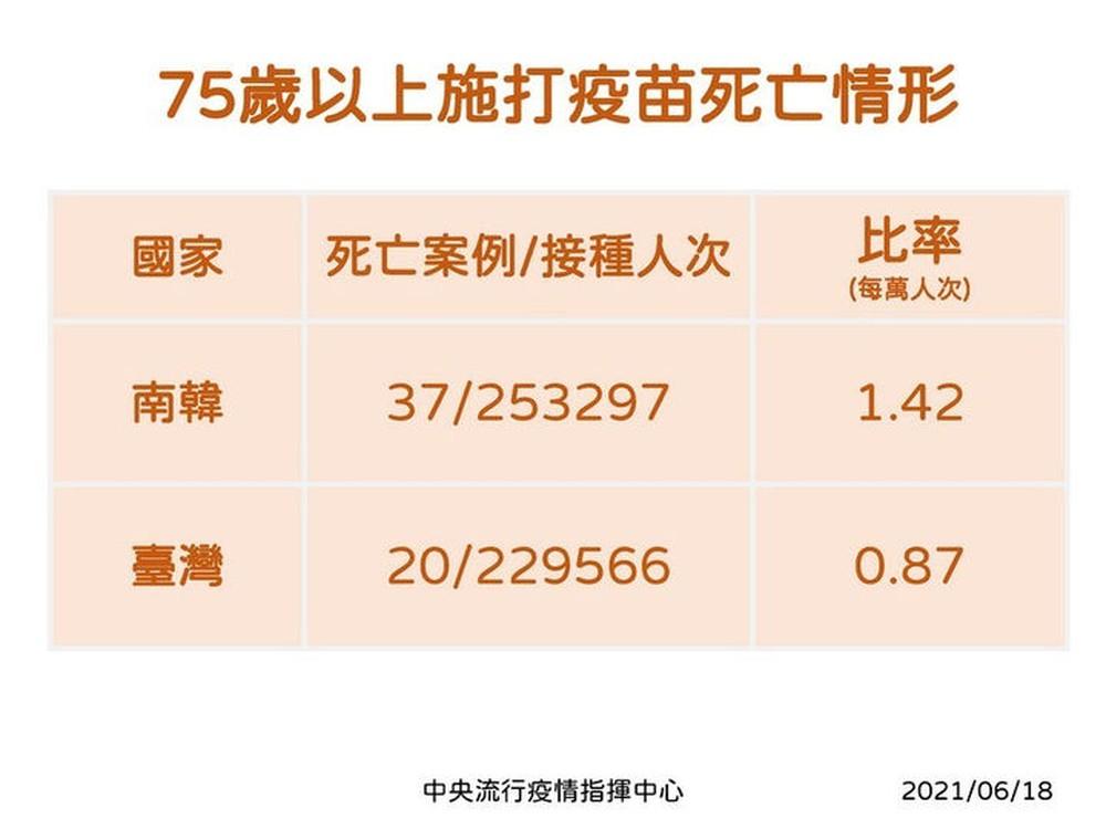 4 ngày có 40 người tử vong sau tiêm vắc xin AstraZeneca: Đài Loan ra 3 khuyến nghị cho người già liên quan đến nắng nóng - Ảnh 4.