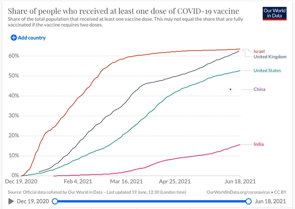 Anh có hơn 10.000 ca mắc Covid-19 trong 3 ngày liên tiếp, virus Delta làm phá sản kế hoạch mở cửa - Ảnh 4.