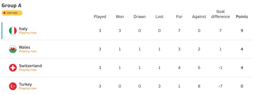 Italia khẳng định sức mạnh ứng cử viên vô địch, TNK lót đường hạng nặng - Ảnh 5.