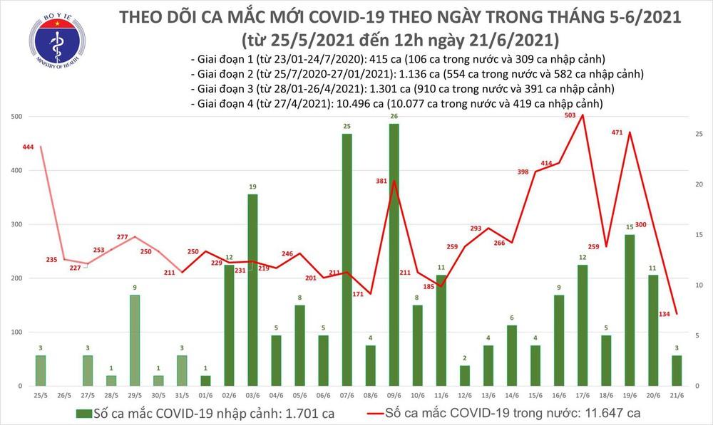 Trưa 21/6, cả nước có thêm 90 ca mắc COVID-19, nhiều nhất ở TP HCM - Ảnh 1.