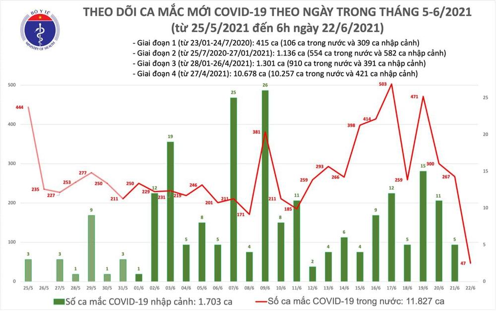 Sáng 22/6: Thêm 47 ca mắc COVID-19, số người mắc đợt dịch thứ 4 đã vượt  mốc 10.000 ca - Ảnh 1.
