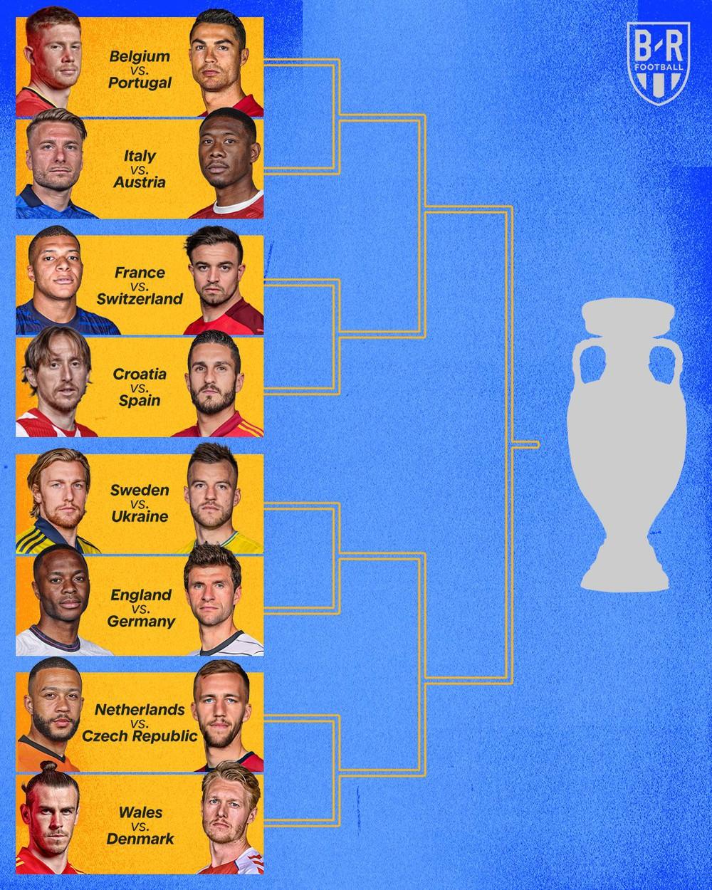 Danh sách 16 đội lọt vào vòng 1/8 Euro 2020: Ronaldo đại chiến Lukaku, nhiều cặp đấu duyên nợ - Ảnh 1.