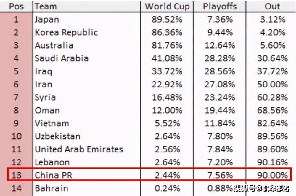 Buồn vì kém hơn tuyển Việt Nam, báo Trung Quốc nói lời cay đắng về giấc mơ World Cup - Ảnh 2.