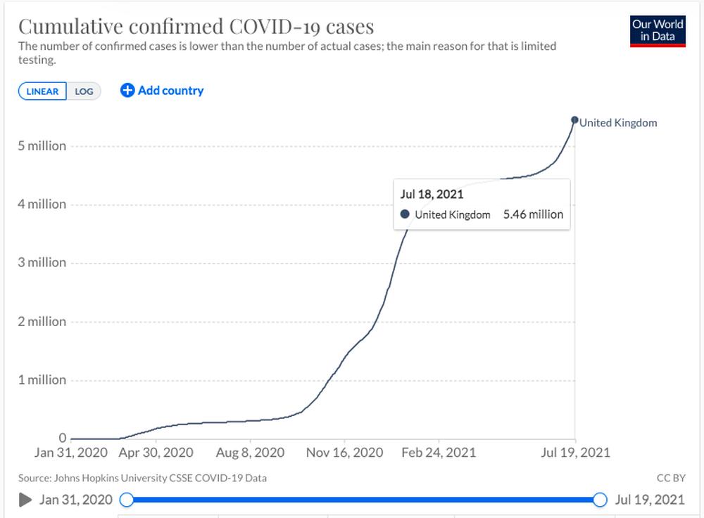 Quốc gia có tỉ lệ tiêm vắc xin cao nhất thế giới: Tình hình dịch Covid-19 hiện tại ra sao? - Ảnh 3.