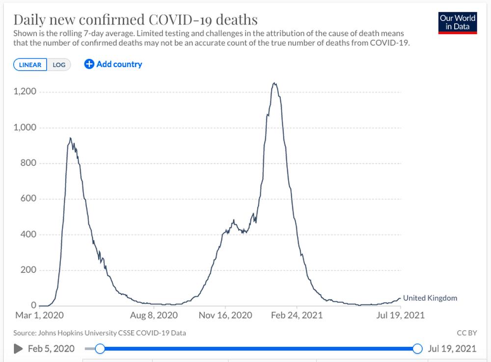 Quốc gia có tỉ lệ tiêm vắc xin cao nhất thế giới: Tình hình dịch Covid-19 hiện tại ra sao? - Ảnh 4.