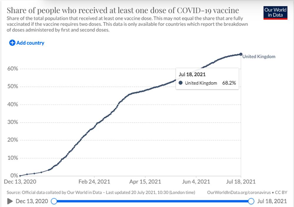 Quốc gia có tỉ lệ tiêm vắc xin cao nhất thế giới: Tình hình dịch Covid-19 hiện tại ra sao? - Ảnh 1.