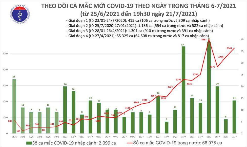 Tối 21/7: Thêm 2.568 ca nhiễm Covid-19, riêng TP HCM 1.817 ca - Ảnh 1.