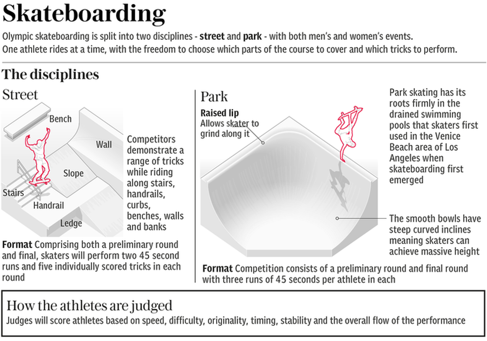 Toàn bộ chi tiết về những môn mới xuất hiện tại Olympic 2020 - Ảnh 4.