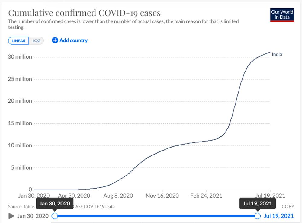 Nhóm nghiên cứu Mỹ tiết lộ sốc về số người chết vì Covid-19 ở Ấn Độ: Có thể cao gấp 10 lần - Ảnh 2.