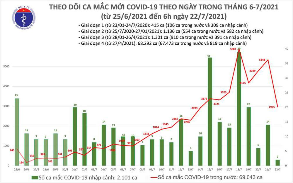 Sáng 22/7: Thêm 2.967 ca mắc Covid-19 mới, riêng TP HCM là 2.433 ca - Ảnh 1.
