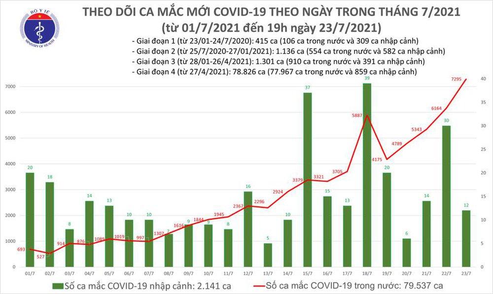 Tối 23/7: Thêm 3.409 ca nhiễm Covid-19, TP.HCM giảm còn 1.611 ca, Hà Nội 56 ca - Ảnh 1.