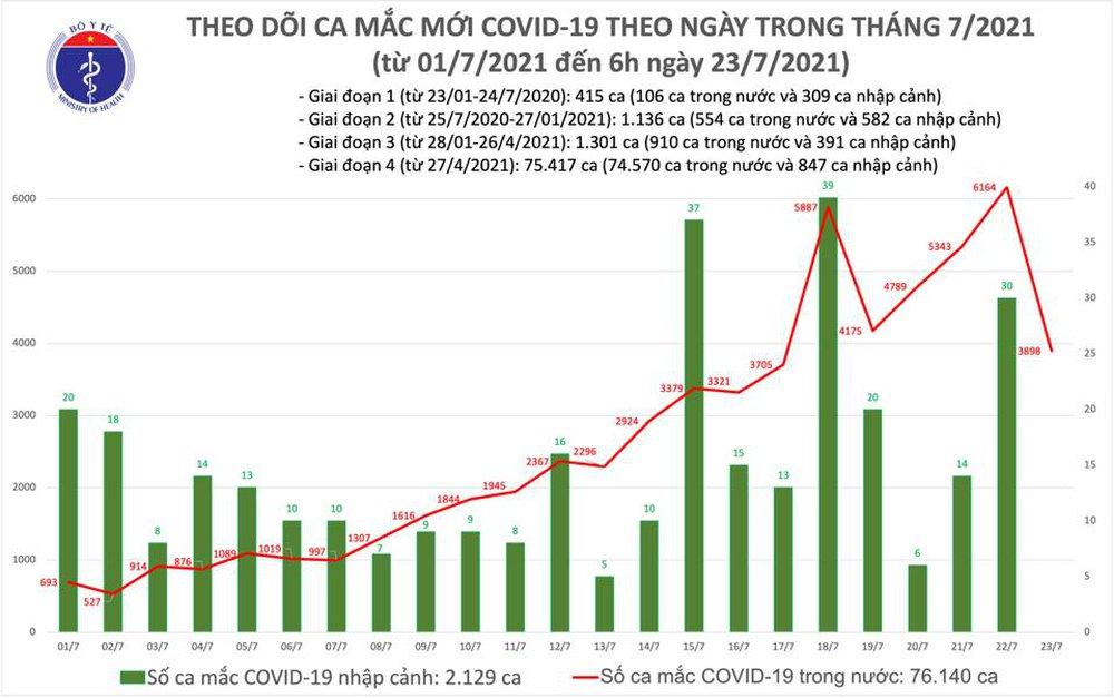 Sáng 23/7, cả nước thêm 3.898 ca mắc Covid-19, riêng TP.HCM 3.302 ca - Ảnh 1.