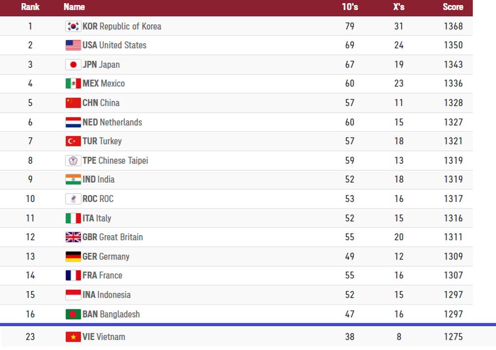 Cung thủ loạn thị của Việt Nam thi không tốt, lỡ hẹn với nội dung đôi ở Olympic Tokyo - Ảnh 2.