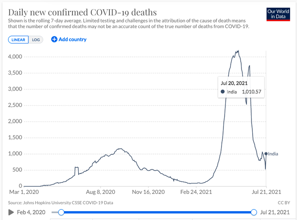 2/3 dân số Ấn Độ trên 6 tuổi có kháng thể với Covid-19: Hy vọng thảm kịch không còn tái diễn - Ảnh 5.
