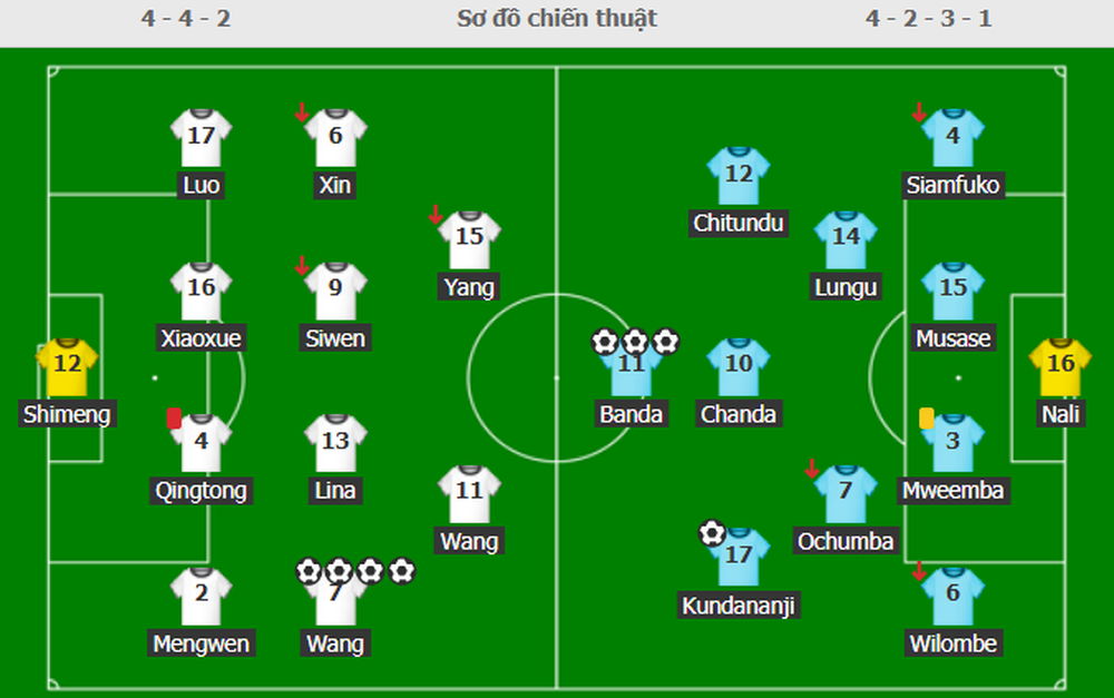 Mất điểm gây sốc trước đội bóng vô danh, tuyển Trung Quốc đặt một chân rời khỏi Olympic - Ảnh 5.