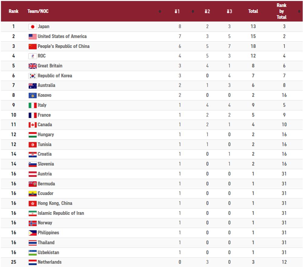 CẬP NHẬT BXH Olympic Tokyo 2020 (27/7): Nhật Bản vươn lên mạnh mẽ, vượt mặt cả Trung Quốc lẫn Mỹ - Ảnh 6.