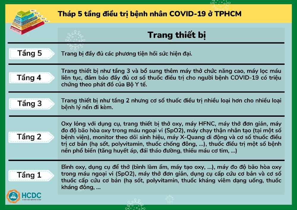 TP.HCM: Hướng dẫn điều chuyển F0 đến bệnh viện, không để F0 lưu lại tại địa phương quá 12 giờ - Ảnh 6.