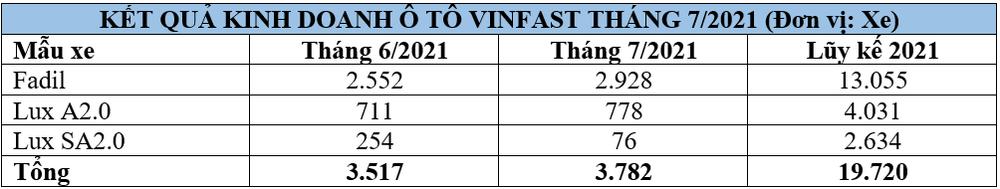 VinFast đạt doanh số kỷ lục, bất chấp Covid-19 và giãn cách xã hội - Ảnh 1.