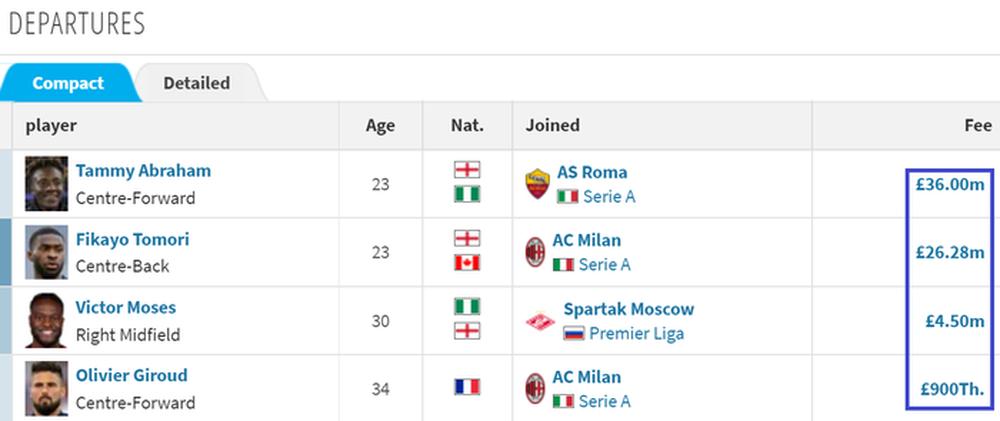 Kỳ chuyển nhượng đỉnh cao của Chelsea: Mua Lukaku với giá chưa đến 4 triệu bảng - Ảnh 2.