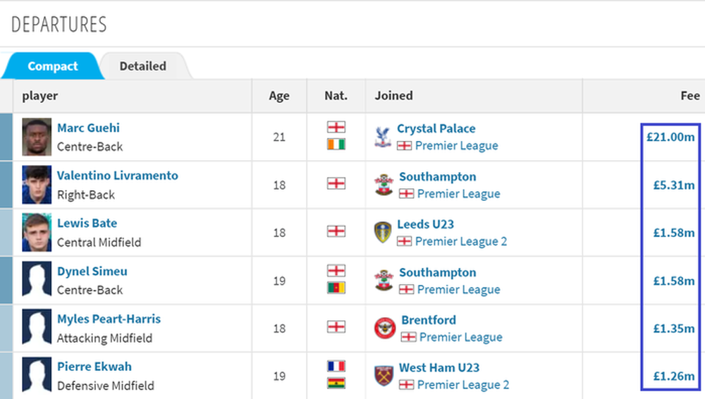 Kỳ chuyển nhượng đỉnh cao của Chelsea: Mua Lukaku với giá chưa đến 4 triệu bảng - Ảnh 3.