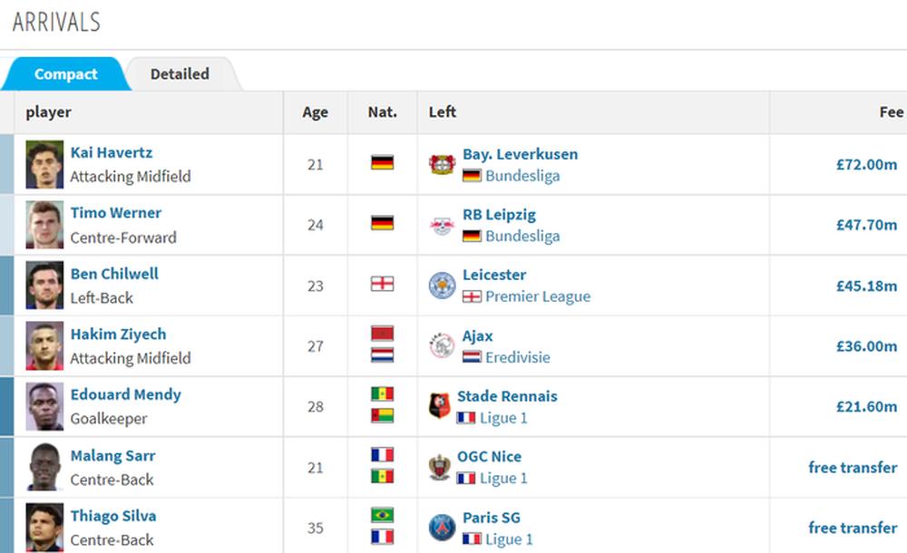 Kỳ chuyển nhượng đỉnh cao của Chelsea: Mua Lukaku với giá chưa đến 4 triệu bảng - Ảnh 4.
