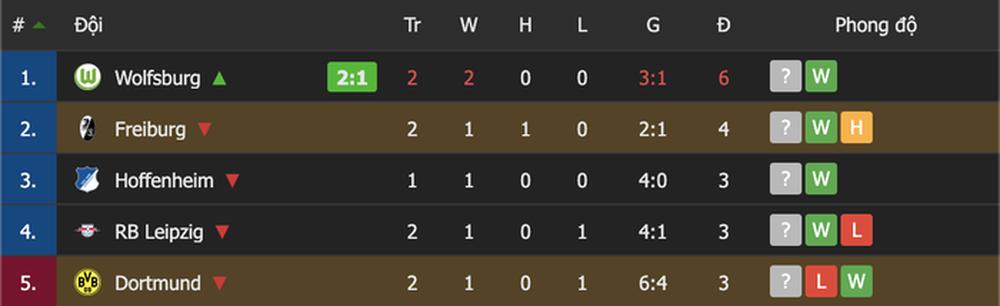 Haaland tịt ngòi, Dortmund nhận thất bại đầu tiên tại Bundesliga - Ảnh 10.