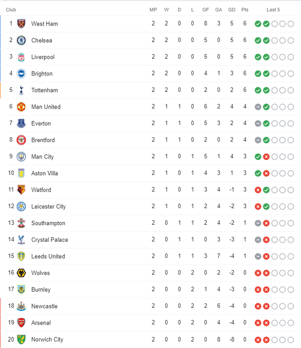 Hủy diệt Leicester, West Ham vươn lên dẫn đầu Ngoại hạng Anh - Ảnh 2.