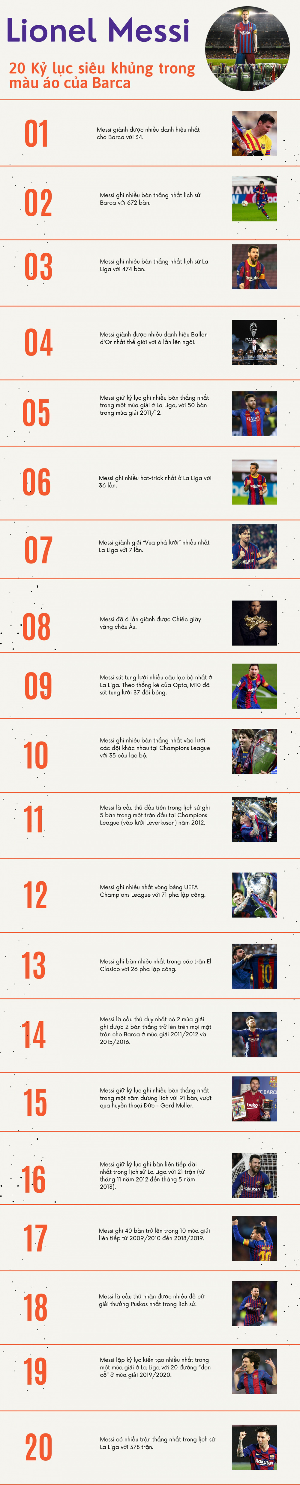"""20 kỷ lục """"siêu khủng"""" của Messi trong màu áo Barca - Ảnh 1."""