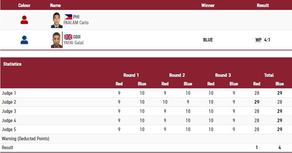Lộ diện đoàn thể thao Đông Nam Á xuất sắc nhất Olympic 2020, vượt qua cả Thái Lan và Indonesia - Ảnh 3.
