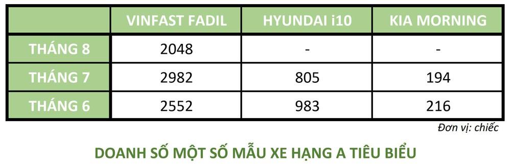 Doanh số VinFast Fadil số 1 Việt Nam: Tiết lộ 1 vũ khí 'cực bén' mà 2 đối thủ Hàn Quốc không có - Ảnh 1.