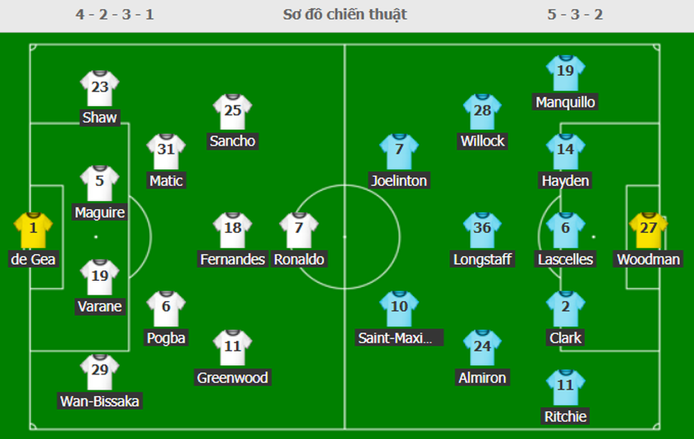 [TRỰC TIẾP] Man United 1-0 Newcastle: Ronaldo như từ dưới đất chui lên ghi bàn cho Quỷ đỏ - Ảnh 1.