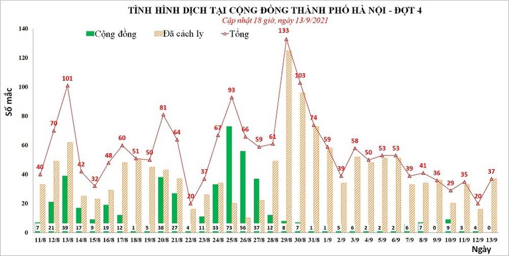 Hà Nội đã lấy được 2,8 triệu mẫu xét nghiệm, phát hiện 19 ca dương tính - Ảnh 1.