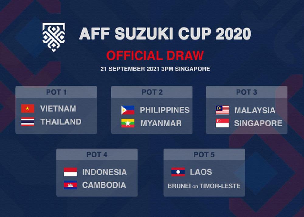 ĐT Việt Nam không cùng bảng ĐT Thái Lan tại AFF Cup 2020 - Ảnh 1.