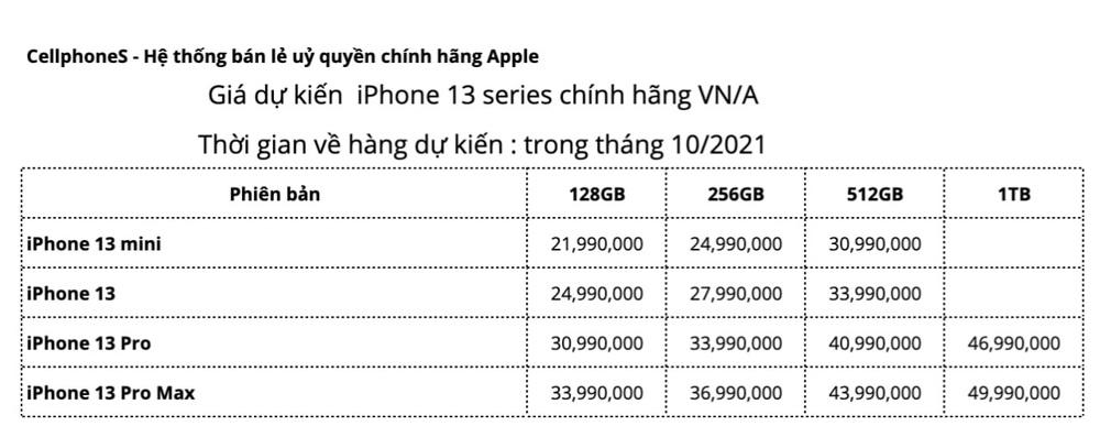 Giá iPhone 13, iPhone 13 Pro Max về Việt Nam cao nhất 50 triệu đồng, dự kiến tháng 10 cập bến - Ảnh 1.