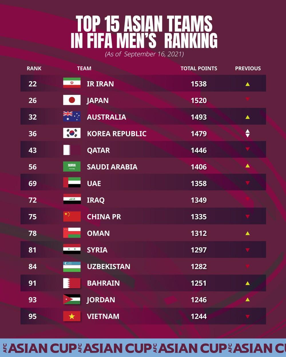 BXH FIFA: ĐT Việt Nam để hai đội Tây Á vượt qua, Trung Quốc bị trừ điểm nhiều nhất châu Á - Ảnh 1.