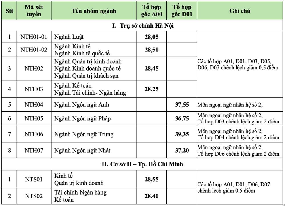 Công bố điểm chuẩn 8 trường công an, ĐH Bách khoa Hà Nội, ĐH Y Dược TP.HCM - Ảnh 9.