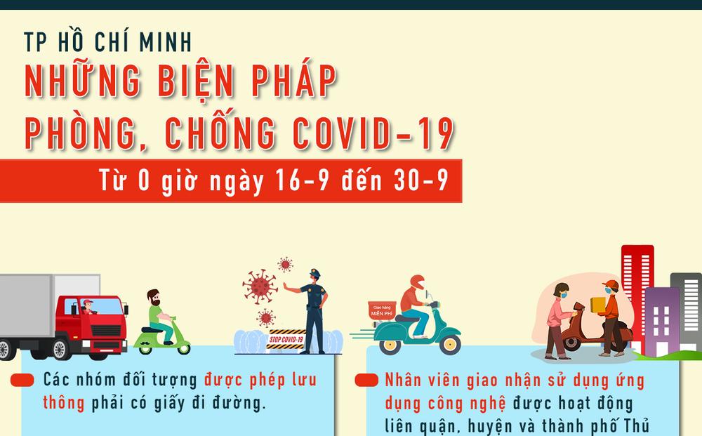 [Infographic] TP HCM: Những điều người dân cần biết sau ngày giãn cách 15-9