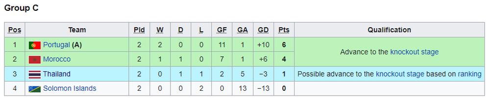Thái Lan vụt sáng trong nghịch cảnh, cướp về kết quả quý như vàng ở World Cup - Ảnh 5.