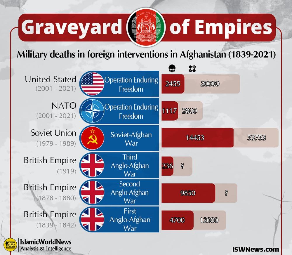 Giật mình số thương vong của loạt cường quốc ở Nghĩa địa của các đế chế Afghanistan! - Ảnh 6.