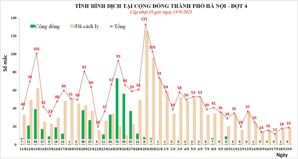 Chiều 19/9, Hà Nội phát hiện thêm 5 ca mắc Covid-19, trong đó, có 3 nhân viên y tế - Ảnh 1.