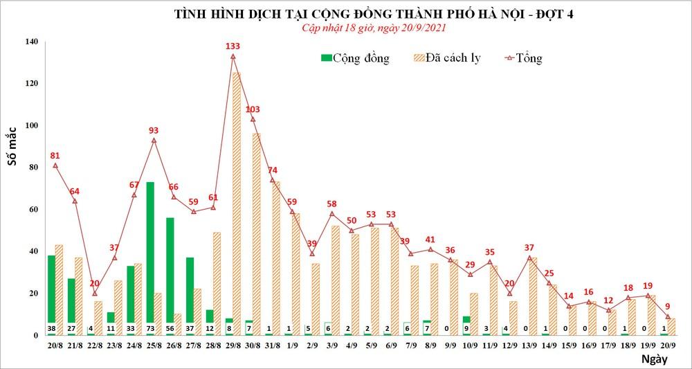 Ngày 20/9, Hà Nội phát hiện tổng 9 ca mắc Covid-19, thấp nhất trong 2 tháng qua - Ảnh 2.