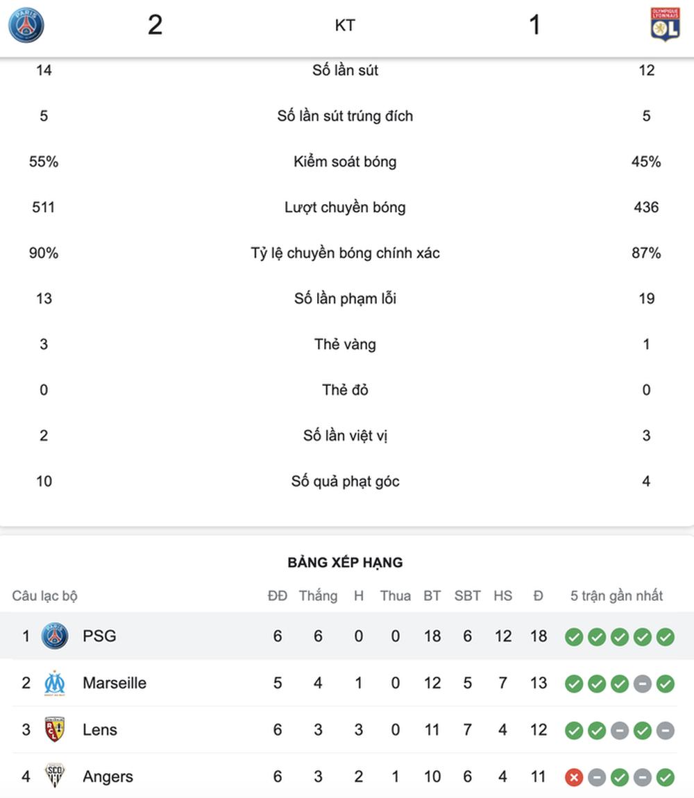 PSG có chiến thắng nghẹt thở vào phút 90+3 trong ngày Messi vẫn tịt ngòi - Ảnh 11.