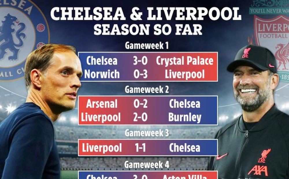 Sự trùng hợp đến kỳ lạ giữa Chelsea và Liverpool