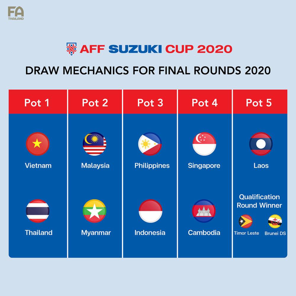 Báo Indonesia than thở trước viễn cảnh đội nhà gặp Việt Nam tại bảng tử thần AFF Cup 2021 - Ảnh 2.
