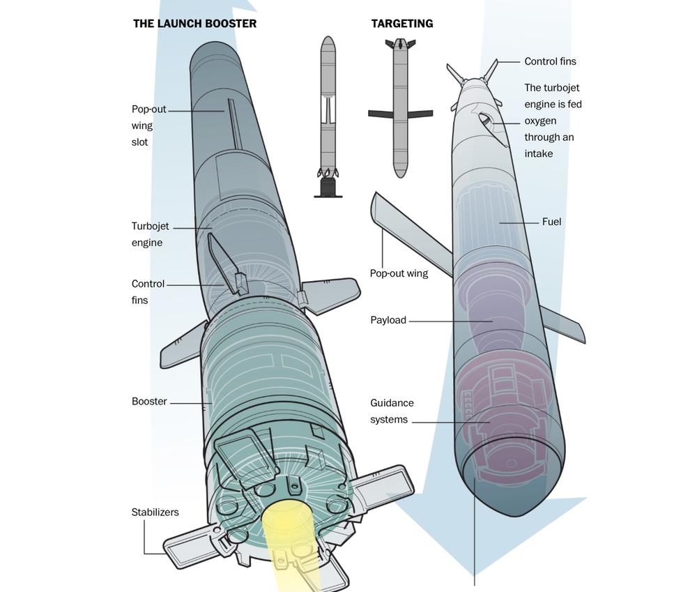 Bất ngờ công nghệ từ tên lửa hành trình mới của Triều Tiên: Vượt qua Iran, tiệm cận Mỹ! - Ảnh 7.